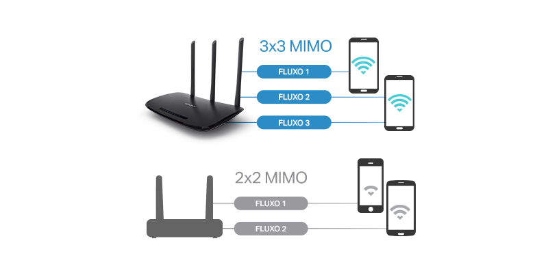 450Mbps na Frequência de 2.4GHz! O roteador wireless N mais rápido do mercado!