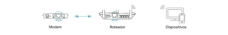 Modo Roteador